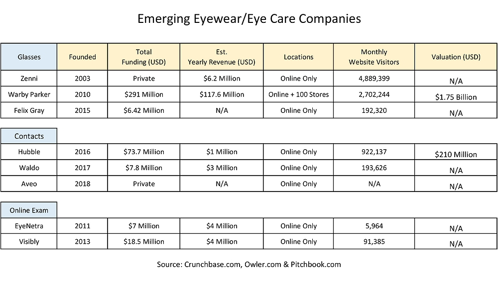 Emerging eye care companies