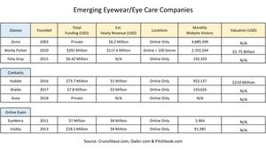 Emerging eye care companies