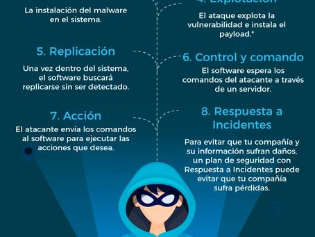Infografía: Cómo ocurre un ciberataque