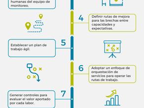Infografía: Los 10 pasos para mejorar la efectividad de tu centro de monitoreo