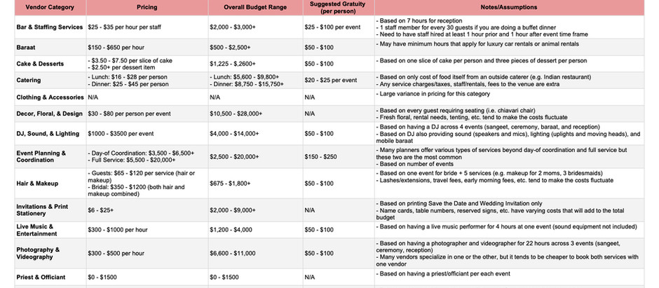Wedding Vendor Baseline Pricing and Budgeting