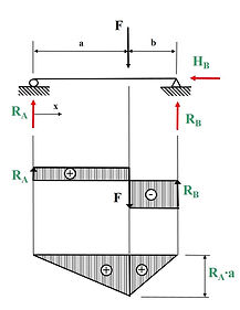 Bending moment and shear force diagram for a beam