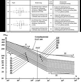 Förbandsklasser enligt IIW:s rekommendationer