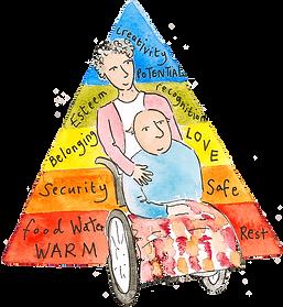 Pyramid of needs illustration