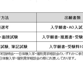 AO入試・推薦入試・一般入試 出願受付中