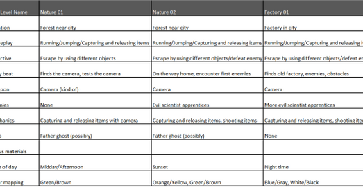 List of level ideas