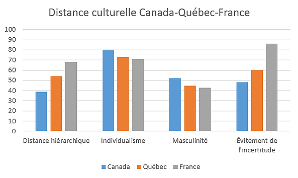 Hofstede-Québec