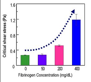rheomeditech hematology analyzer RheoSCAN CSS