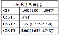 RheoSCAN for diabetic compliations and Metabolic syndrome uACR