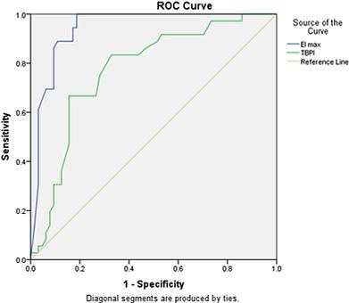 metabolic syndrome performance rheoscan.