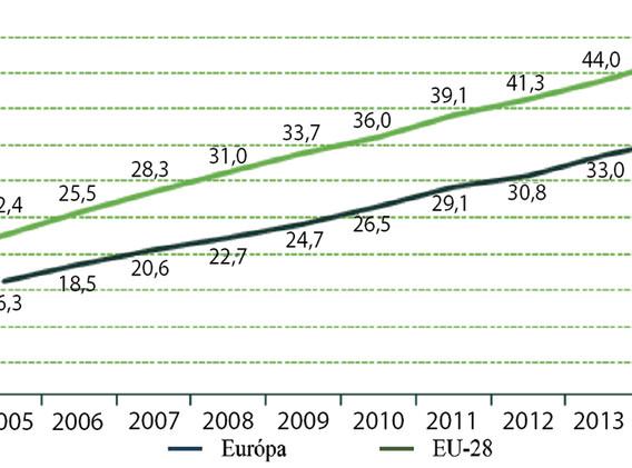Changes in per capita consumption of organic food, 2005-2015