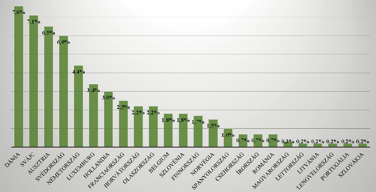 Market share of organic products in the food market