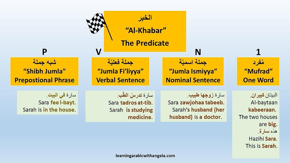 """The Predicate in Arabic """"Al-Khabar"""""""