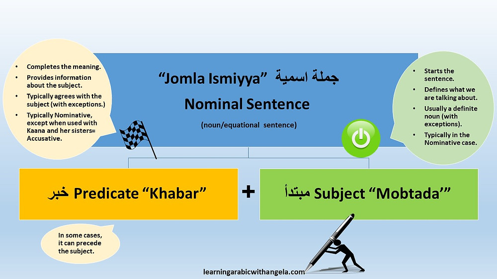 The Nominal Sentence in Arabic
