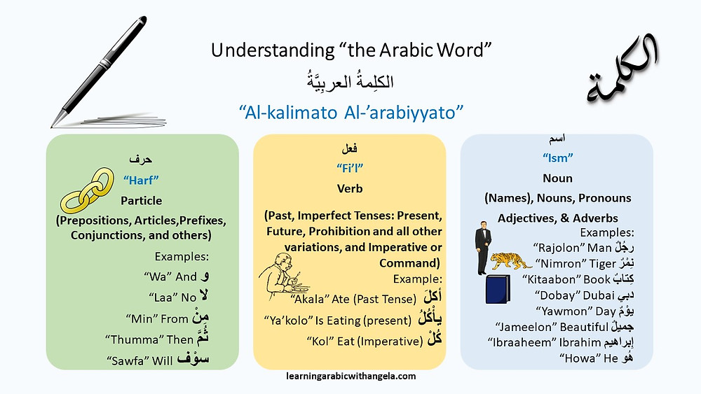 Flashcard: Understanding the Arabic Word: nouns, verbs and particles