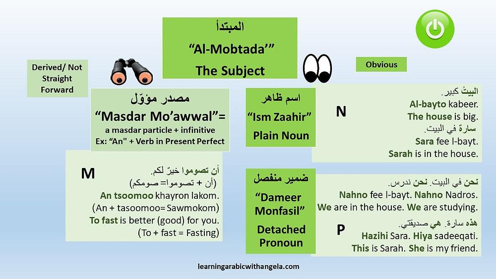 "The Subject in Arabic ""Al-Mobtada'"""