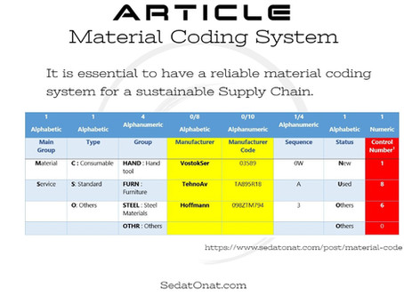 Material Coding System