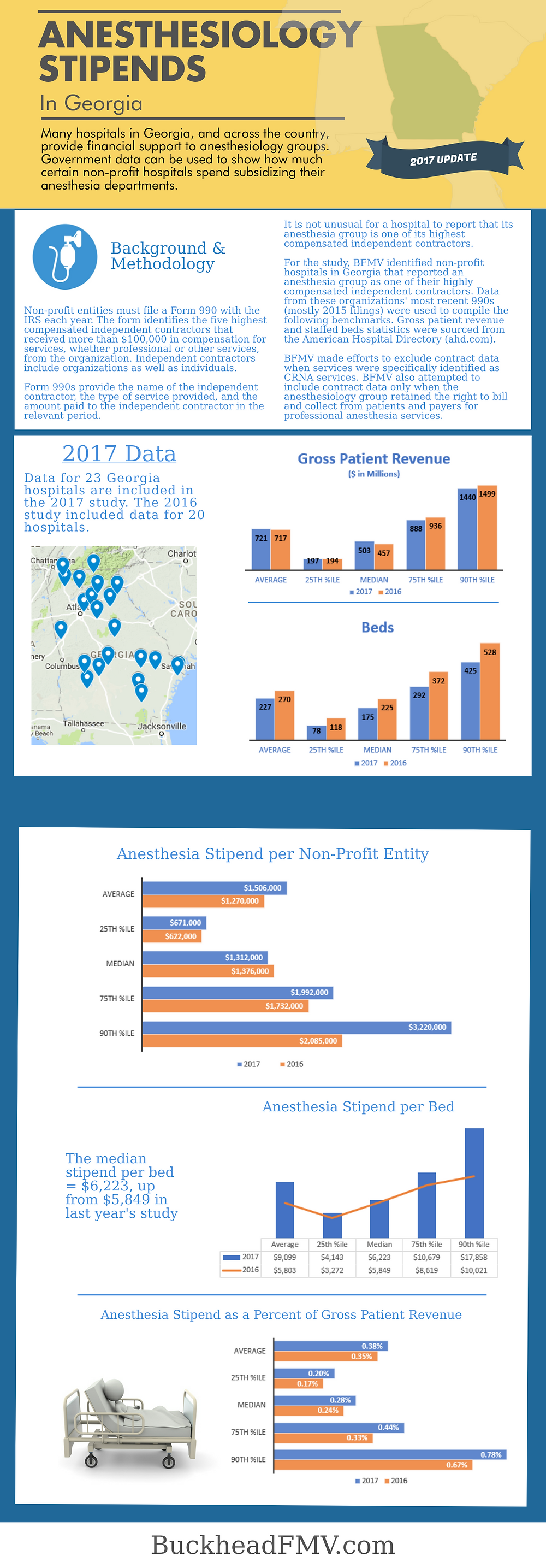 Anesthesiology Stipends in Georiga