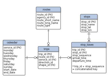 Tabulu saistīšana ar SQL datubāzi