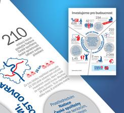 Infografiky - Česká spořitelna