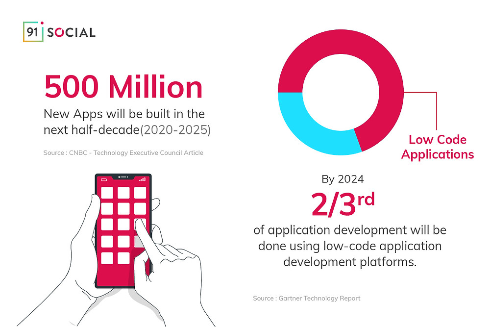 500 Million apps will be built in the next half-decade; 2/3rds of those apps will be built using low-code development platforms.