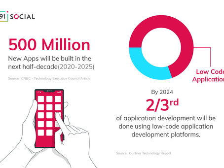 What does the future hold for low-code application development?