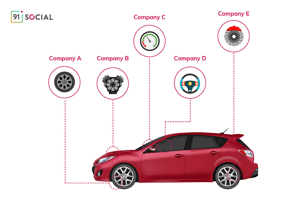 Explanation of BaaS working model with the help of a Car manufacturing example.