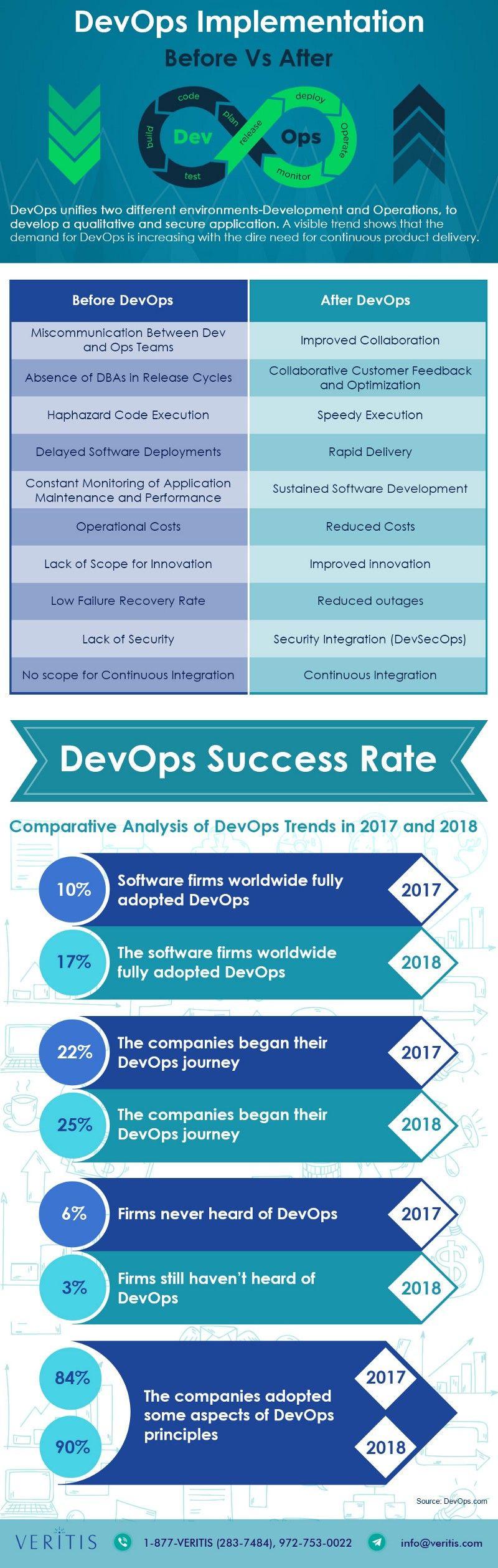 Benefits of implementing DevOps practice