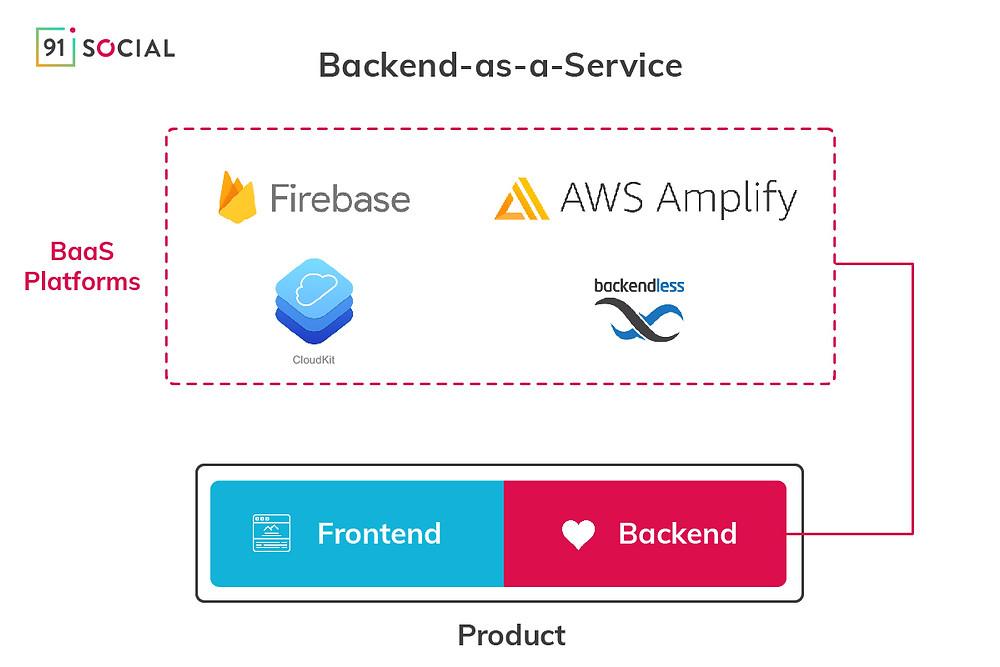Backend-as-a-Service Platforms