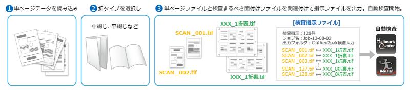 単ページデータを読み込み 中綴じ、平綴じ 単ページファイルと検査するべき面付けファイルを関連付けて指示ファイルを出力 自動検査開始 検査指示ファイル