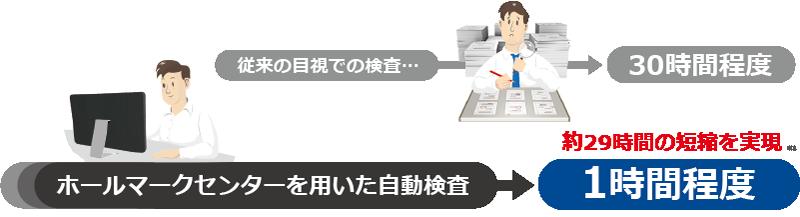 印刷 検査 印刷物 品質 ページ 面付け 多ページ 大量ページ ソフト 従来の目視検査 時間短縮