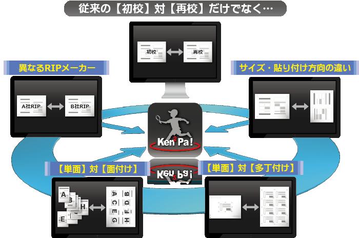 デジタル 検版 データ 比較 ソフト 印刷 検査 印刷物 品質 検査方法 検査ソフト 初校再校 異なるRIP 単面対面付け 多丁付け サイズ貼り付け方向の違い PDF