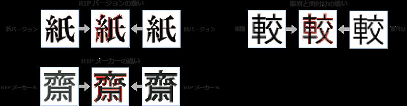 デジタル 検版 データ 比較 ソフト 印刷 検査 印刷物 品質 検査方法 検査ソフト RIPバージョン 新バージョン RIPメーカーの違い PDF