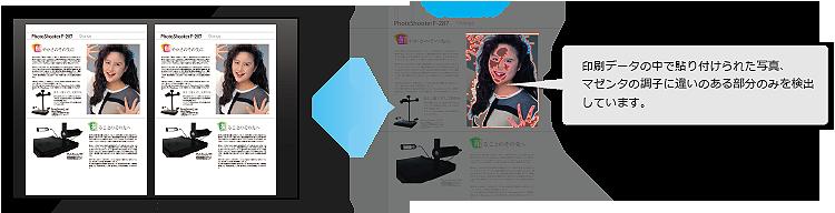 デジタル 検版 データ PDF 比較 ソフト 印刷 検査 印刷物 品質 検査方法 検査ソフト 印刷データの中で貼り付けられた写真 マゼンタの調子に違いのある部分のみを検出