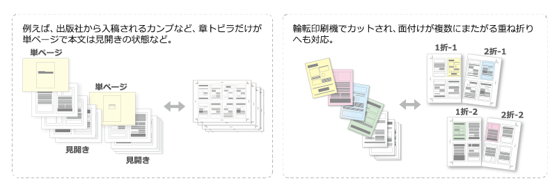 出版社から入稿されるカンプなど章トビラだけが単ページで本文は見開きの状態など 輪転印刷機でカットされ面付けが複数にまたがる重ね折りへも対応 印刷 検査 検版 自動検査が可能