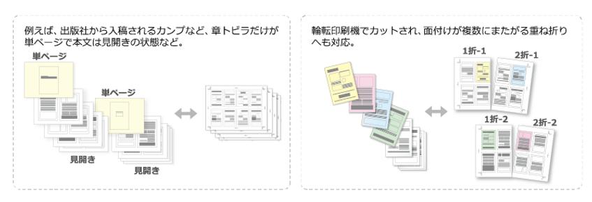 出版社から入稿されるカンプ 章トビラだけが単ページ 本文は見開き 輪転印刷機でカット 面付けが複数にまたがる重ね折り 自動検査 印刷