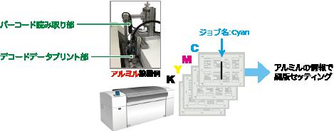 無処理版 製版 刷版 印刷 デメリット カバー 解消