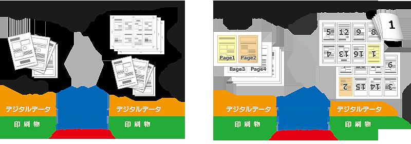 印刷 検査 印刷物 品質 ページ 面付け 多ページ 大量ページ ソフト 単ページと面付け 見開きと折り方により表裏に貼り付けられた面付け