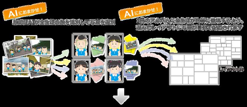 顔認証AIが全生徒の顔を識別して写真を選別。1冊のアルバムに全生徒が均等に登場するよう選んだレイアウトに写真が自動で配置されます。AIにおまかせ!顔認証AIと自動処理機能で殆どの作業を自動化。AIが個人を認識して 生徒全員の写真を選択、レイアウトまで自動で。
