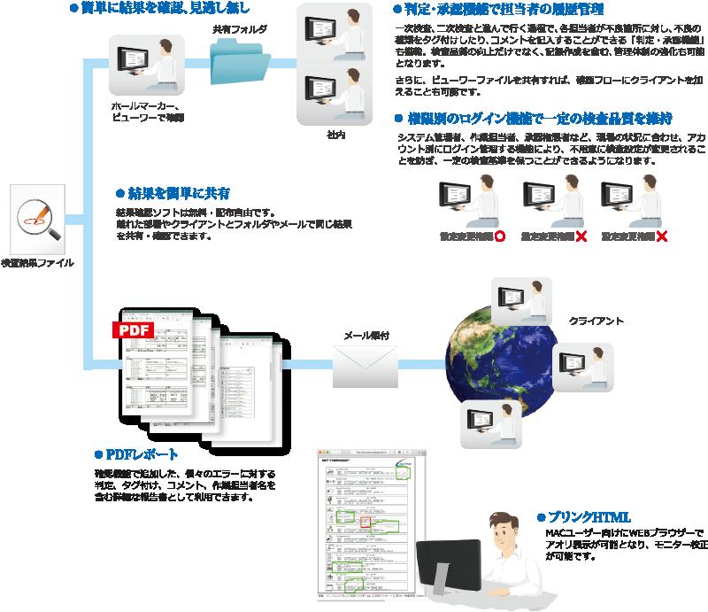 印刷 検査 印刷物 品質 検査結果 確認 ソフト フリーソフト PDF 比較