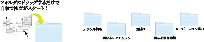 デジタル 検版 データ 比較 ソフト 印刷 検査 印刷物 品質 検査方法 検査ソフト フォルダにドラッグするだけ自動検査 デジタル検版  異なるRIPエンジン バージョン 制作環境 PDF