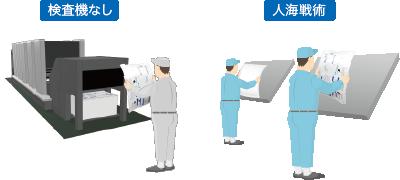印刷品質検査装置 刷り出し 目視検査 印刷 抜き取り 検査機 検査装置 軟包装 フィルム グラビア ラベル PET ナイロン セロハン 紙器  オフライン検査機 ゴミ 汚れ ヤレ