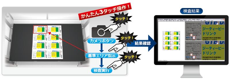 印刷 検査 検査機 検査装置 印刷物 グラビア 印刷機 シール ラベル