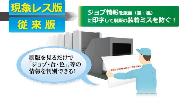 刷版 版装着 ミス 防止 印字 無処理版 現象レス