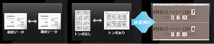 デジタル 検版 データ 比較 ソフト 印刷 検査 印刷物 品質 検査方法 検査ソフト 初校データ 再校データ トンボなしあり PDF