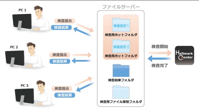 印刷 検査 検版 ソフト 複数 PC 同時 検査指示 フォルダ ホットフォルダ 自動検査 グループ運用 ファイルサーバー 多ページ 大量ページ 連続