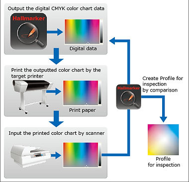 print inspection system device machine software print inspection quality system gravure film paper