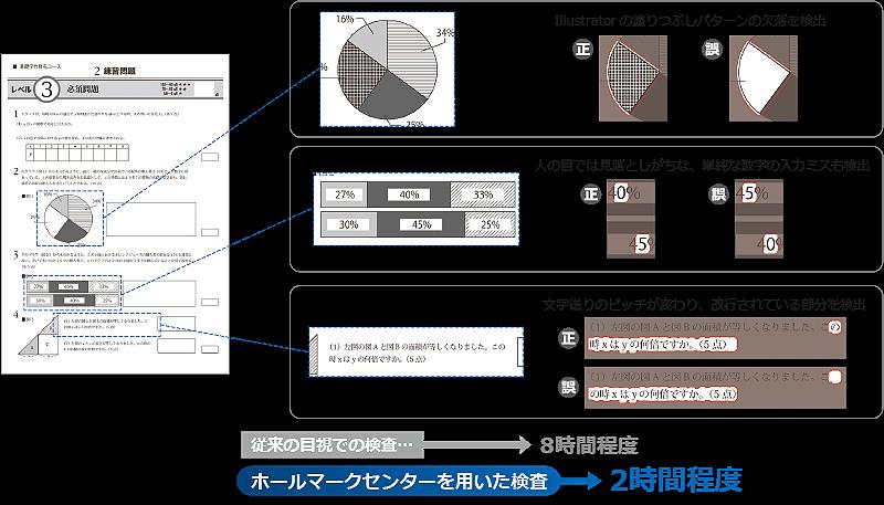 印刷 検査 印刷物 品質 ページ 面付け 多ページ 大量ページ ソフト 塗りつぶしパターンの欠落 Illustrator 人の目では見逃す単純な数字の入力ミス 文字送りのピッチが変わり改行 検出