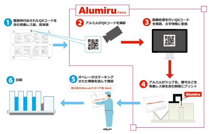 版装着ミス 防止 無処理版 現象レス版 刷版情報印字 Alumiru アルミル