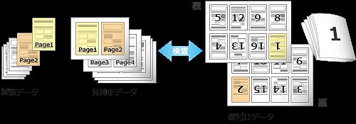 デジタル 検版 PDF データ 比較 ソフト 印刷 検査 印刷物 品質 検査方法 検査ソフト 単面データ 見開きデータ 面付けデータ 表裏